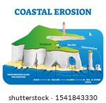 Coastal Erosion Vector...