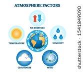 Atmosphere Factors Vector...