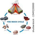 diagram showing rock cycle... | Shutterstock .eps vector #1549220000