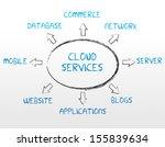 cloud services | Shutterstock . vector #155839634