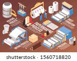 Pulp And Paper Manufacturing...