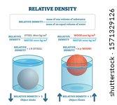 Relative Density Vector...