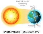 earth axial tilt. obliquity.... | Shutterstock .eps vector #1583504599