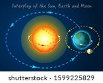 interplay of the sun  earth ... | Shutterstock .eps vector #1599225829