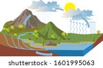 the water cycle illustration... | Shutterstock .eps vector #1601995063