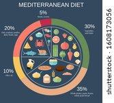 foods infographics.... | Shutterstock .eps vector #1608173056