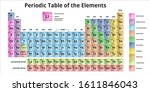 periodic table of the elements... | Shutterstock .eps vector #1611846043