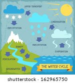 the water cycle. poster with...