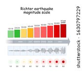 richter earthquake magnitude... | Shutterstock .eps vector #1630797229