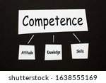 Competence  Attitude  Knowledg...