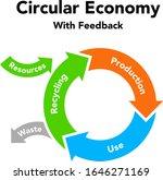 circular economy recycling... | Shutterstock .eps vector #1646271169