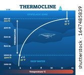 thermocline deep water zone... | Shutterstock .eps vector #1647485839