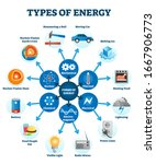 types of energy vector... | Shutterstock .eps vector #1667906773
