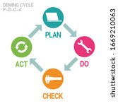 infographic of deming cycle  on ... | Shutterstock .eps vector #1669210063