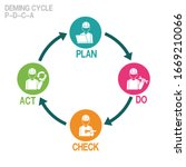 infographic of deming cycle  on ... | Shutterstock .eps vector #1669210066