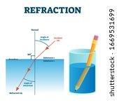 refraction example vector...   Shutterstock .eps vector #1669531699