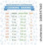 cooking measurement conversion... | Shutterstock .eps vector #1686547660