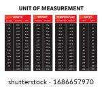 infographic unit of measurement ... | Shutterstock .eps vector #1686657970