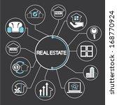 real estate concept mind... | Shutterstock .eps vector #168770924