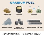 the nuclear reactor fuel cycle ... | Shutterstock .eps vector #1689644020