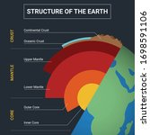 structure of the earth... | Shutterstock .eps vector #1698591106