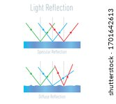Light Reflection Infographic...