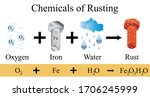 The Chemical Of Rust...