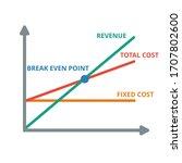break even point graph vector.... | Shutterstock .eps vector #1707802600