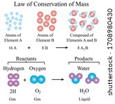 Illustration of chemical. The law of conservation of mass or principle of mass conservation. The system