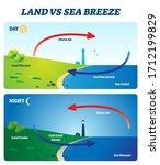 land vs sea breeze vector... | Shutterstock .eps vector #1712199829