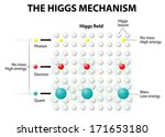 Any interaction to Higgs Field gave mass to any subatomic particles like quarks and electrons. The more they interact, the heavier they become. photons with no interaction are left with no mass.