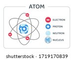 The Atomic Structure Vector...