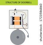 physics. structure of doorbell. ... | Shutterstock .eps vector #1723586860