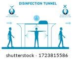 Decontamination and Sanitation Tunnel sign