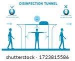 Decontamination And Sanitation...