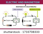 Electricity And Magnetism....