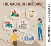fine dust and cause of fine... | Shutterstock .eps vector #1734142619