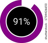 circle pie chart showing 91 ...