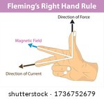 physics   fleming's right hand... | Shutterstock .eps vector #1736752679