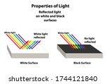 properties of light as...   Shutterstock .eps vector #1744121840