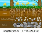 soil layers. diagram for layer... | Shutterstock .eps vector #1746228110