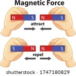 diagram showing magnetic force... | Shutterstock .eps vector #1747180829