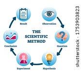 scientific method vector...   Shutterstock .eps vector #1753903823