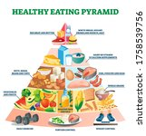 healthy eating pyramid vector... | Shutterstock .eps vector #1758539756