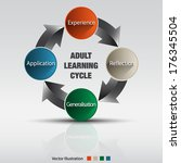adult learning cycle vector... | Shutterstock .eps vector #176345504