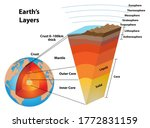 layers of the earth  showing... | Shutterstock .eps vector #1772831159