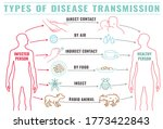 infectious disease transmission ...   Shutterstock .eps vector #1773422843