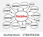 Discipline Mind Map  Business...