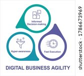 digital business agility vector ...