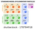 Diagram Of The Standard Model...